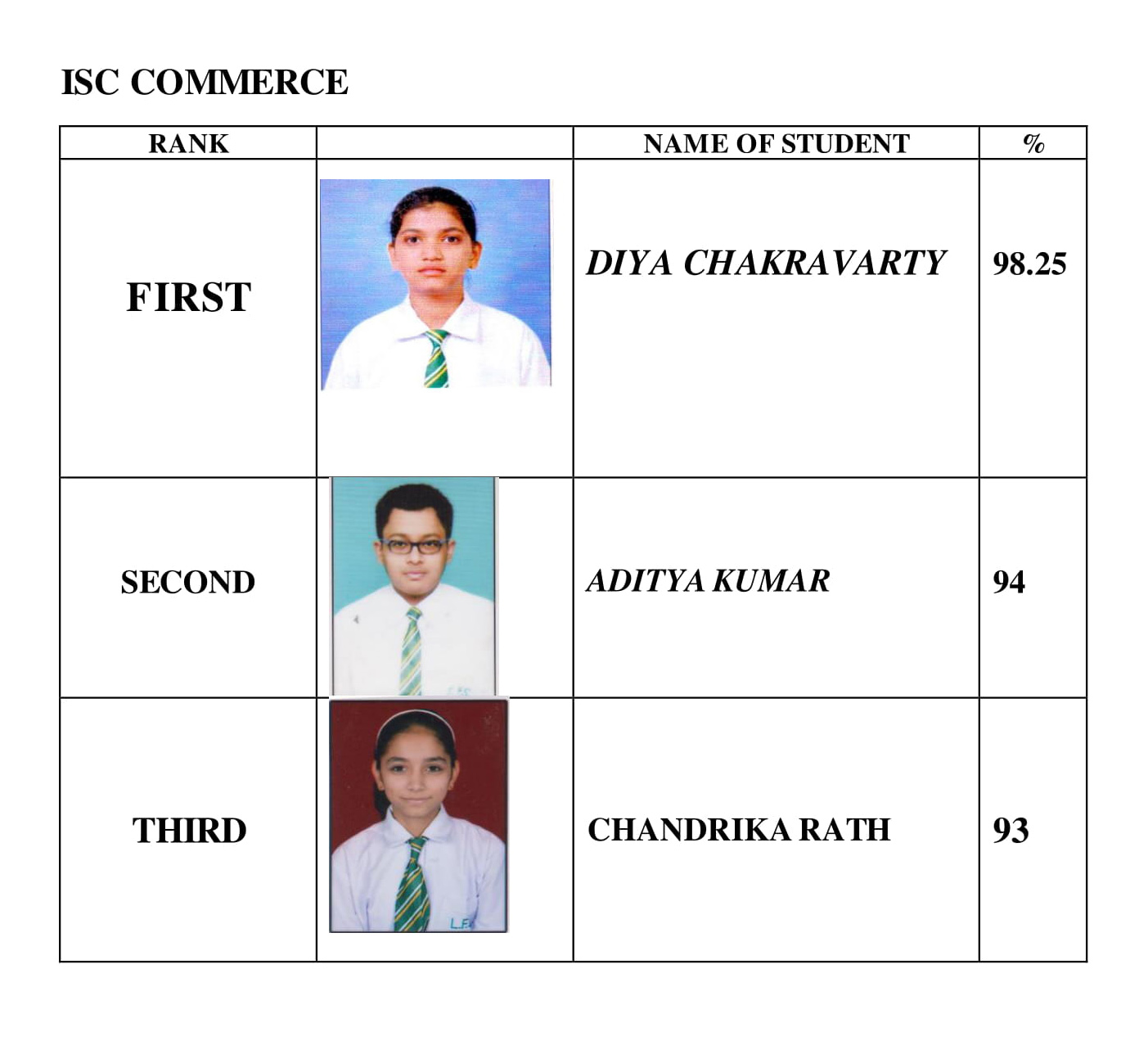 ISC SCIENCE RESULTS 2 School Toppers   2020